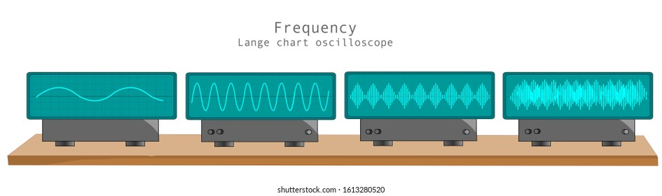 Oscilloscope and sound frequency. Different sound waves. Graphic chart oscilloscope, display and monitor. Voltage, Current, Resistance and Ohm's Law. Vector illustration
