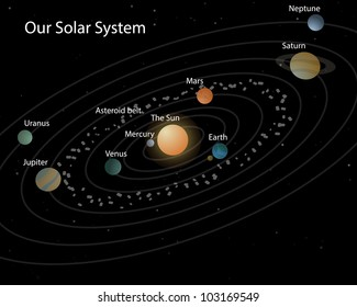 Our solar system/Solar system on black with stars planets and their names