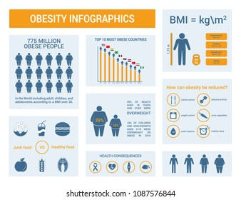 Overweight and obesity vector infographic. Diet and lifestyle, fast food, obesity prevention. Template overweight statistic. Flat silhouettes with different obesity degrees.