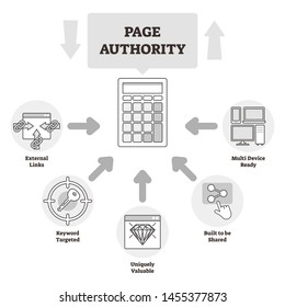 Page authority vector illustration. BW labeled ranking explanation scheme. Moz developed score and ranking for web page search engine result pages or SERP. Domain index data educational diagram model.