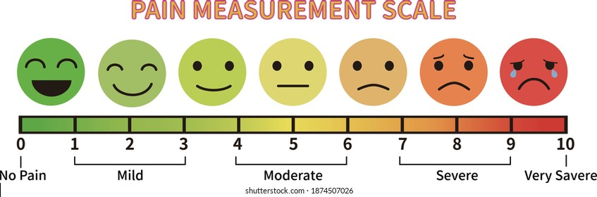 Pain measure scale chart with emoticon face. Assessment tool for measure the pain level of patients.