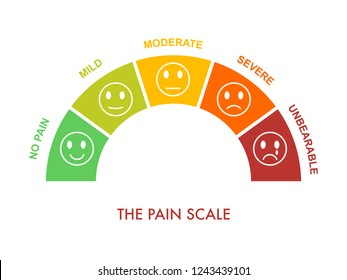 Pain measurement scale 0 to 5, mild to severe. Assessment medical tool. Arch chart indicate pain stages and evaluate suffering.Emotional faces with smile,neutral and sad. Vector illustration clipart