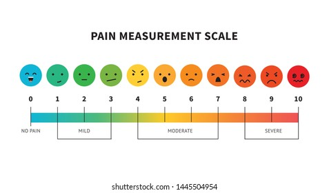 Pain measurement scale or pain assessment tool vector illustration isolatad on white background. Visual chart or scale