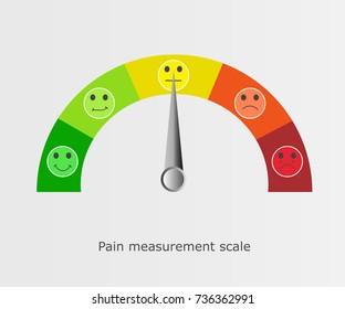 Pain measurement scale. Pain scale faces