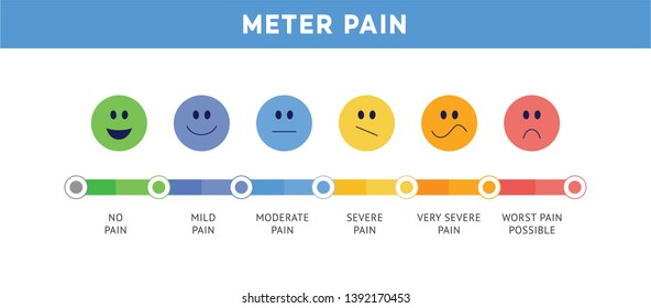 Pain scale or ache meter chart depicted in cute face expression icons flat rainbow vector illustration isolated on white background. Pain level measurement bar and smiles.