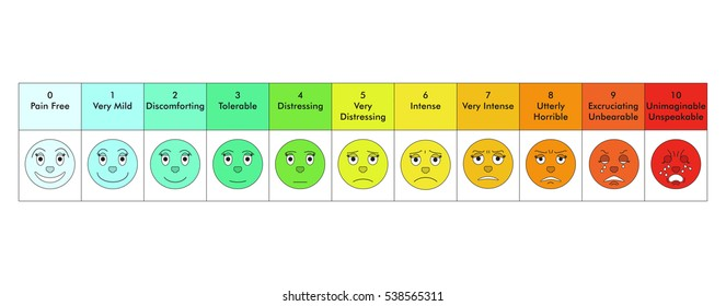 Pain scale chart consisting of eleven levels of pain. Stock vector illustration