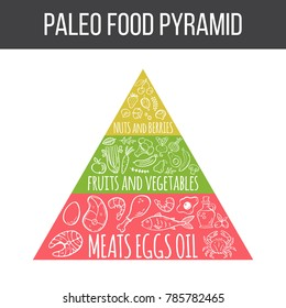 Paleo food pyramid. Vector handdrawn illustration with paleo food elements and text. Meat, eggs and oil, fruits and vegetables, nuts and berries, seafood.