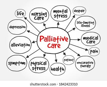 Palliative care mind map, health concept for presentations and reports