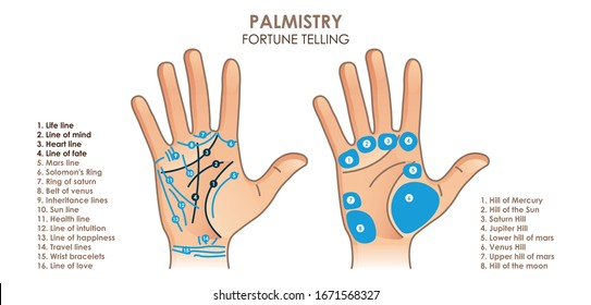 Palmistry. Hand with main and secondary lines and symbols. Mystical hand reading. For your design