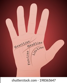 Palmistry - Right hand with the four main lines and their names. Vector illustration on red gradient background.