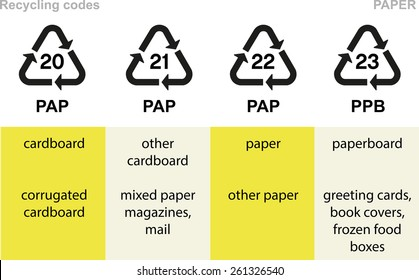 Paper recycling codes, cardboard, paper, paperboard, card, cover etc.