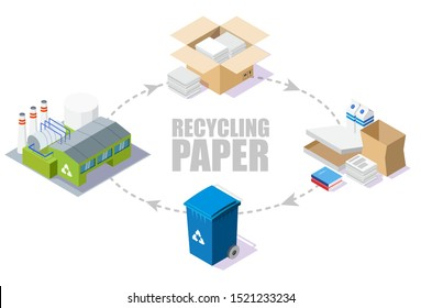 Paper recycling process scheme, vector isometric illustration. Reducing pollution and waste, saving the Earth and environment with recycling technologies.