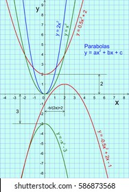 Parabola graph and equation. Teaching mathematics visually