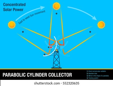 Parabolic cylinder - Illustrative graphic of the collector following the movement of the sun. This element is part of the process of Concentrated Solar Power