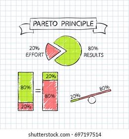 Pareto principle,  factor sparsity, 80/20 rule