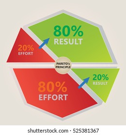 Pareto's Principle Diagram - 80 % effort leads to 20% result - Red and Green Colors