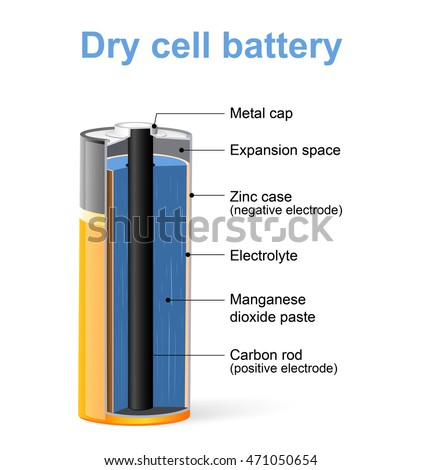 Incredible Parts Dry Cell Battery Vector Diagram Stock Vector Royalty Free Wiring Database Gramgelartorg