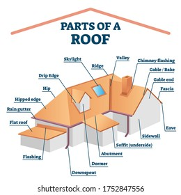 Parts of roof vector illustration. Labeled house rooftop structure and description. Educational explanation diagram with building exterior components for architecture and construction.