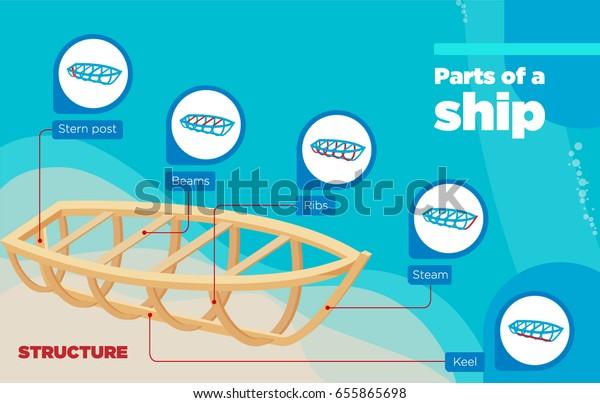 Parts Ship Info Graphics Nautical Terminology Stock Vector
