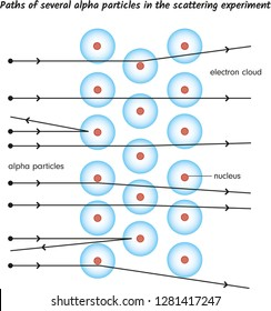 Paths of several alpha particles in the scattering experiment