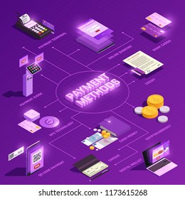Payment methods online banking digital wallet nfc technology crypto currency isometric flowchart on purple background vector illustration