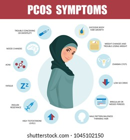 PCOS Symptoms infographic. Woman wearing hijab. Muslim. Traditional clothes. Detailed vector Infographic. Women Health