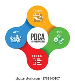 PDCA Business process diagram with Plan ,Do ,Check and Act icon sign in bubble link around circle chart vector design