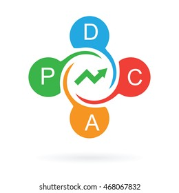 pdca cycle continuous improvement manufacturing approach, abstract vector illustration