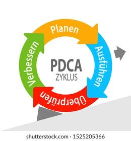 PDCA, Deming Wheel in German language