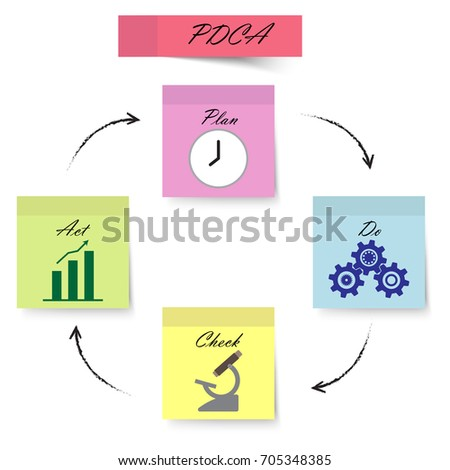 Pdca Diagram Plan Do Check Act Pastel Colorful Sticky Notes