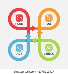PDCA - with icon Plan ,Do ,Check ,Act in cycle roll line cross step block Vector illustration.