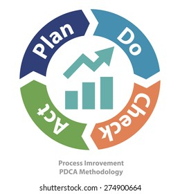 PDCA method as quality continuius process improvement tool vector illustration.