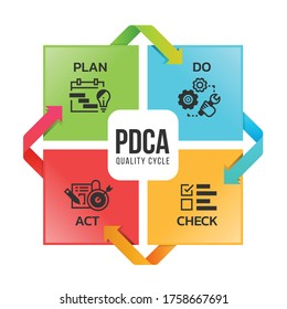 PDCA quality cycle diagram with Plan Do Check Act icon sign in Square and around arrow vector design