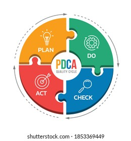 PDCA quality cycle diagram with Plan , Do , Check and Act icon in circle jigsaw and arrow dash line roll around vector design