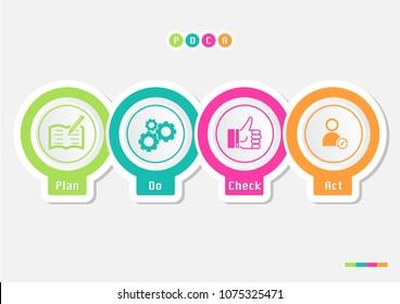PDCA(Plan, Do, Check, Act) Deming cycle diagram method concept.