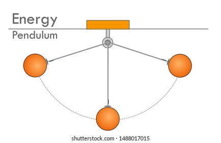 Pendulum, energy. Pendulum is an object that hangs from a string. Pendulum Motion  icon. Law of Conservation of Energy. Hypnosis, anti stress. Physical  education illustration vector.