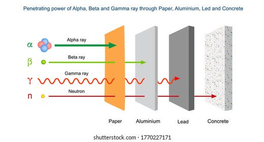 Penetrating power of Alpha, Beta and Gamma ray through Paper, Aluminium, Led and Concrete. Penetration power of alpha, beta and gamma radiation.