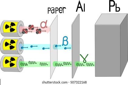 Penetration power of alpha, beta and gamma radiation