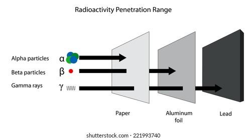 The penetration range of alpha beta and gamma radiation.