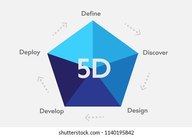 Penta Shape 5D Concept Infographic
