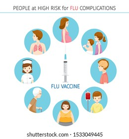 People At High Risk For Flu Complications Icons Set, Influenza, Injection, Vaccination, Immunity, Protection, Prevention, Healthy