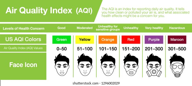 People in masks because of fine dust. US Air Quality Index (AQI) vector info graphic with face icons for use.