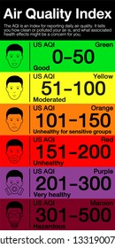 People in masks because of fine dust Air Pollution. US Air Quality Index (AQI) vector infographic with icons.