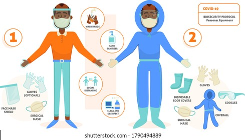 People wearing Biosecurity Protocol Equipment - COVID-19