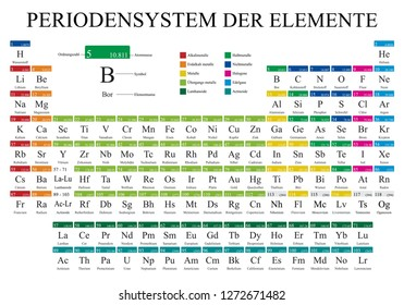 PERIODENSYSTEM DER ELEMENTE -Periodic Table of Elements in German language-  in full color with the 4 new elements included on November 28, 2016 - Vector image