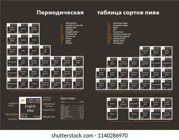Periodic table of beer styles images stock photos vectors periodic table of beer styles urtaz Images