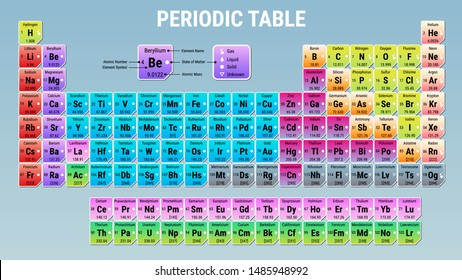 Periodic Table for Chemistry Elements