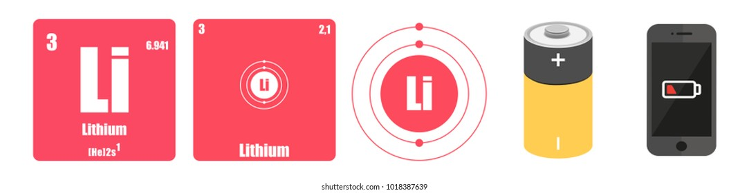 Periodic Table of element group I the alkali metals Lithium Li