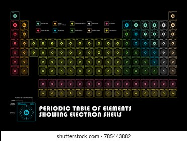Periodic table element showing electron shells stock vector periodic table of element showing electron shells urtaz Image collections