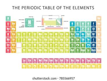 Periodic Table Group Numbers Temaju Kepek Stockfotok Es